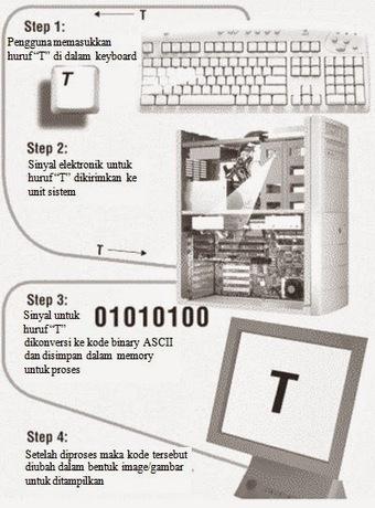 Pengenalan Komputer Lengkap Ada Filenya Juga!   Tutorial   Scoop.it