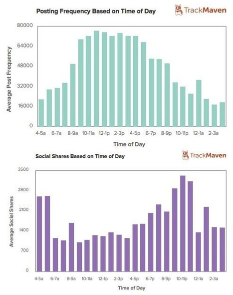 Study Shows: Blog Posts Published on Weekends Get More Social Shares - @ProBlogger | My Blog 2015 | Scoop.it