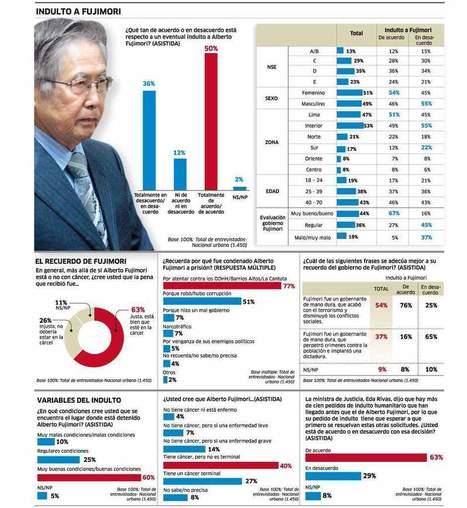 Infografía | Indulto a Fujimori | Scoop.it