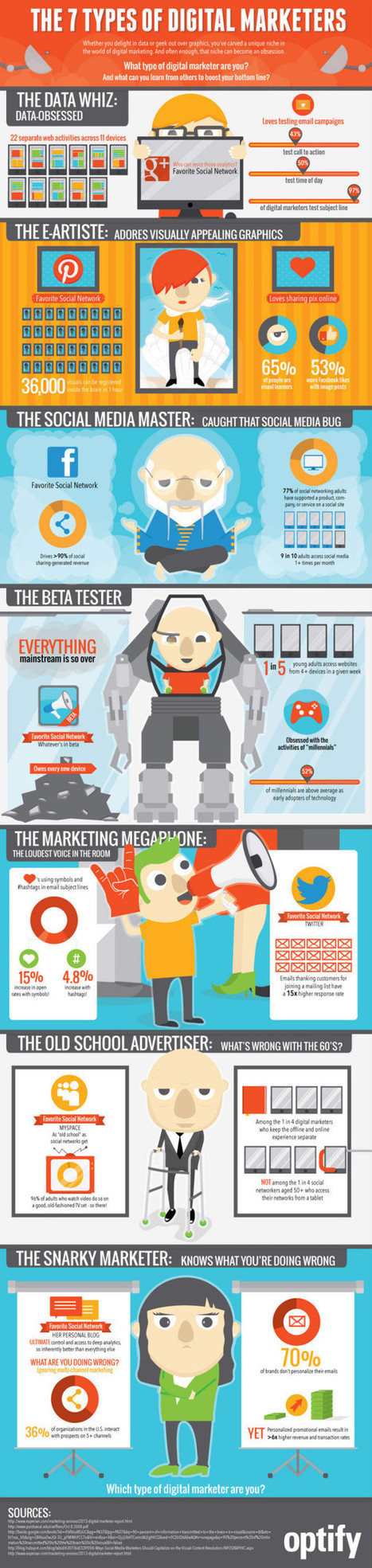 The 7 types of digital marketers [infographic] | Digital Marketing Land | Scoop.it