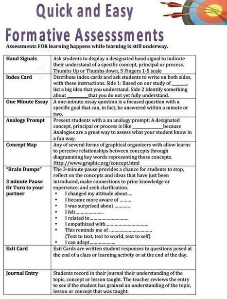 A Handy Chart Featuring 8 Ways to Do Formative Assessment ~ Educational Technology and Mobile Learning | Each One Teach One, Each One Reach One | Scoop.it