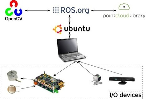 ROS Tutorials to Start Working with Arduino and Raspberry Pi | Into Robotics | Computer Science in Middle and High Schools | Scoop.it
