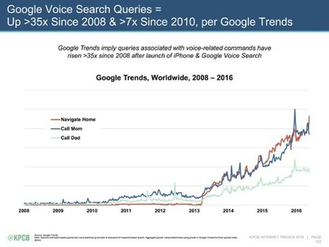 Voice Search Strategy: What Marketers Need to Know Now | Social Media, SEO, Mobile, Digital Marketing | Scoop.it