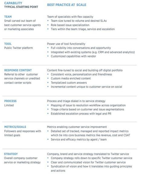 Guide Twitter : mettre en place un service client sur Twitter | Confiance Client, l'hebdo  ! | Scoop.it