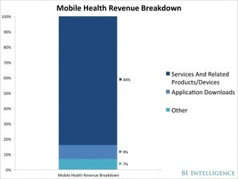 The Obsession With Medical Costs Will Turn Mobile Health Apps And Devices Into A Major Growth Industry | Diagnostics | Scoop.it
