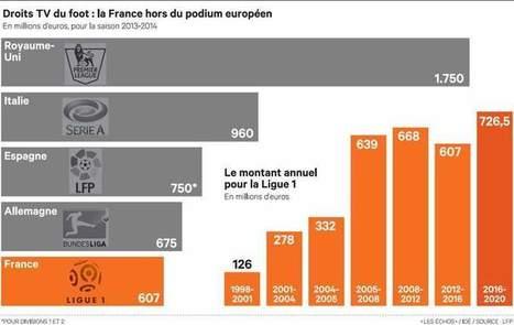 Valorisation record du football français grâce à Canal+ et BeIN Sports | DocPresseESJ | Scoop.it