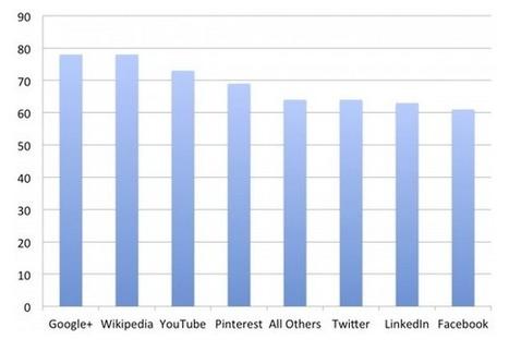 O que o Google+ está fazendo para competir com o Facebook   Mídias Sociais 2.0   Scoop.it