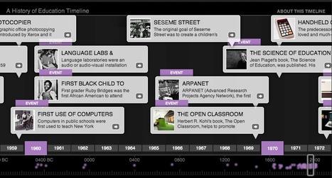 History of Education Timeline | Social Education | ICPD 12-13 | Scoop.it