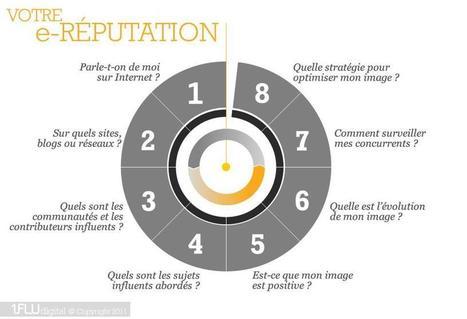 La e-réputation en 5 infographies | Blog YouSeeMii | eCommerce Digest | Scoop.it