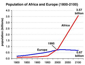 Africa's Demographic Multiplication by Joseph Chamie - The Globalist | Actualités Afrique | Scoop.it