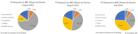 Can BBC iPlayer replace the DVR? | screen seriality | Scoop.it