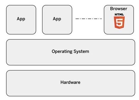 Unraveling HTML5 vs. Native | HTML5 Mobile App Development | Scoop.it