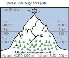 BULLETIN DE RISQUES D'AVALANCHES  SUR AURE LOURON POUR LE 10 FÉVRIER | Vallée d'Aure - Pyrénées | Scoop.it