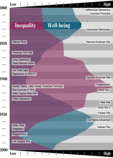 Peter Turchin – The history of inequality | Inequality | Scoop.it