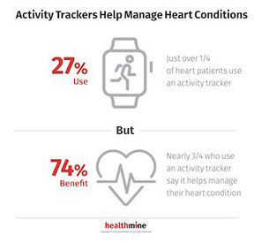 Survey: 31 percent of patients use app or device to manage a heart condition | Digital Health | Scoop.it