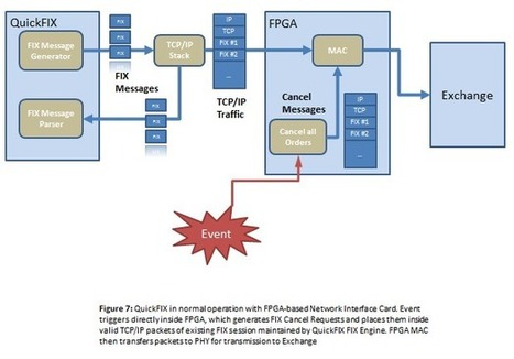 FIX on an FPGA | Wall Street FPGA | Trading strategy development using  Market Timing model and momentum | Scoop.it