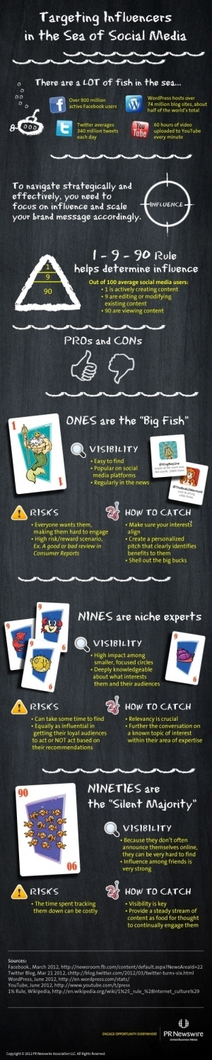 Targeting Influencers in the Sea of Social Media[Infographic]   SM   Scoop.it