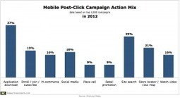 Few Mobile Ad Campaigns Integrated M-Commerce Experiences Last Year | Mobile Advertising Insights | Scoop.it