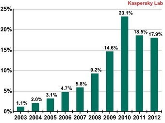 Kaspersky Lab report: Evaluating the threat level of software vulnerabilities | Information #Security #InfoSec #CyberSecurity #CyberSécurité #CyberDefence | Scoop.it