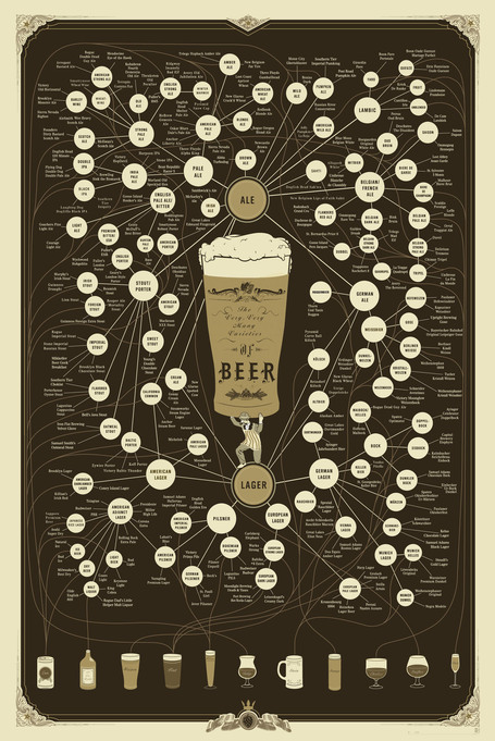 The Very, Very Many Varieties of Beer [Infographic] | Daily Infographic | Public Relations & Social Media Insight | Scoop.it