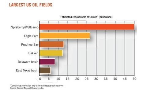 Why Shale Oil Won't Bust Any Time Soon - ARS - Aries Residence Suites | Knowledge Dump | Scoop.it
