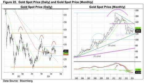 Louise Yamada - Gold, Silver & Other Key Metals On The Move | Gold and What Moves it. | Scoop.it