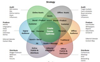The Powerful Integration of SEO, Content Marketing and SEM [cool graphic] | Business and Marketing | Scoop.it