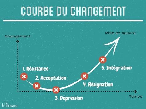 Manager, C'est Avant Tout Une Question D'attitude ! | B-to-blog | Pop Corn | Scoop.it