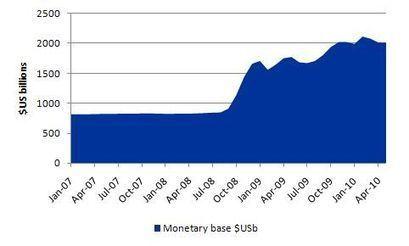 Money multiplier – missing feared dead | Bill Mitchell – billy blog | Heterodox economics | Scoop.it