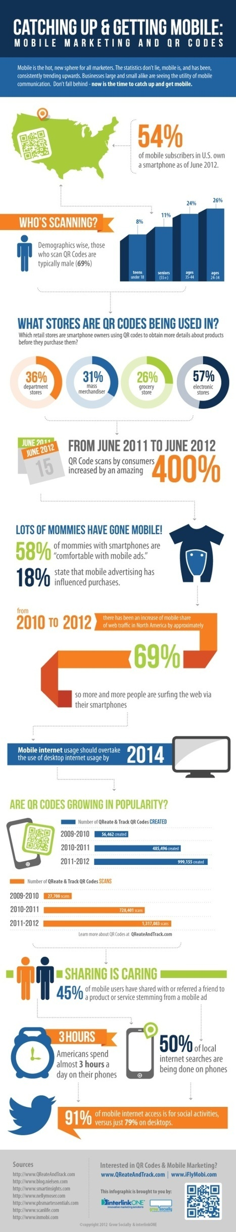 Catching Up and Getting Mobile [Infographic] | Mobile Marketing Resources and Tips | Scoop.it