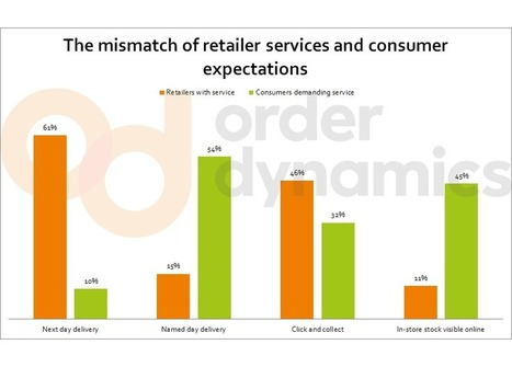 Retailers falling short of consumers' omnichannel expectations | OmniChannel Commerce | Scoop.it