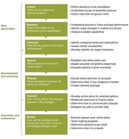 Managing the strategy journey   McKinsey & Company   Complejidad   Scoop.it