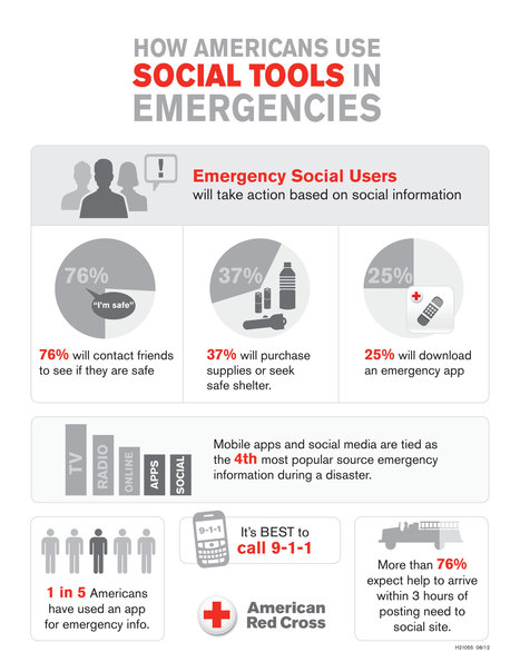 American Red Cross: Americans Increasingly Using Mobile Apps for Emergencies | Public Health | Salud 2.0 | Karmeneb | Scoop.it