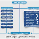 SEO Company India | SEOMaster Expert | Scoop.it
