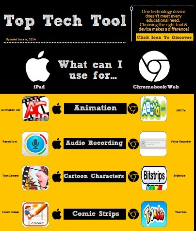 Top Tech Tool Infographic: What Can You Use For...iPad or Chromebook/Web? | Teaching Tools Today | Scoop.it