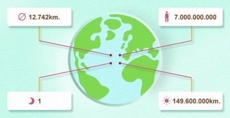 Organiza tus ideas con Popplet: crea divertidos mapas conceptuales | El Blog de Educación y TIC | Eskola  Digitala | Scoop.it