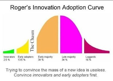Strategies for innovation in post-secondary education | e-learning resources | Scoop.it