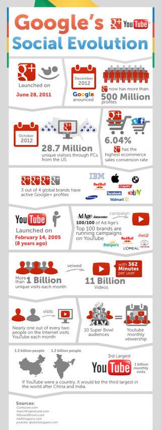 La evolución Social de Google #infografia #infographic #socialmedia | Google e educação | Scoop.it