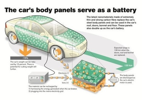 Electric Car Of Tomorrow Has Energy Storage In Panels | EarthTechling | Green Technologies | Scoop.it