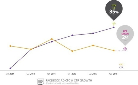 Facebook Continues to Outpace Google in Click-Through Rates | Marketing For Non Profits | Scoop.it