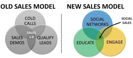 The Rise of Social Salespeople | End2End Customer Experience | Scoop.it