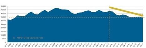 Nouvelle baisse des ventes de moniteurs au premier trimestre 2014 | Etudes de Marché | Scoop.it