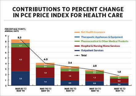 White House Says Health Care Costs are Slowing - Is ACA Really a ... | healthcare | Scoop.it