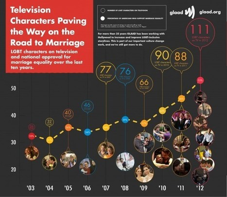 How Pop Culture Changed the Face of the Same-Sex Marriage Debate | Gay News | Scoop.it