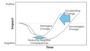 Change Management Basics with an Agile Project Management chaser   Change Management Resources   Scoop.it