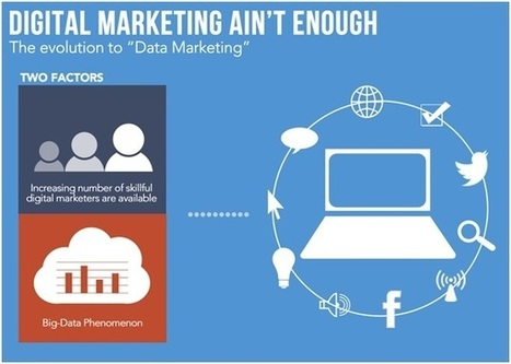 Digital Marketing Isn't Enough: Why the Data Marketer Will Own the Future | Customer Experience | Scoop.it