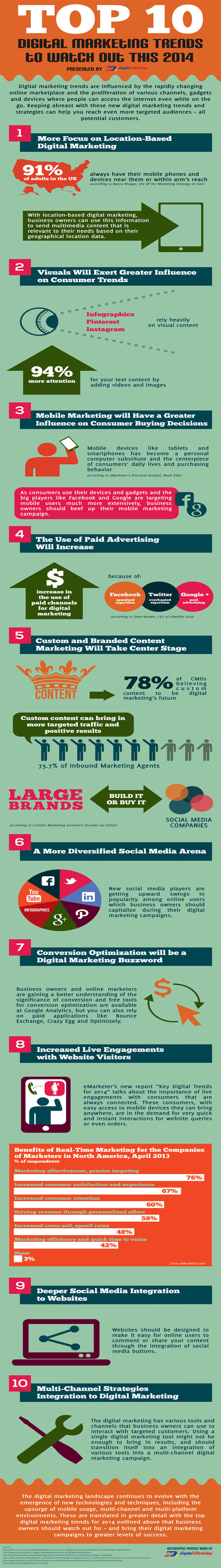 Top 10 Digital Marketing Trends To Watch Out This 2014 (Infographic) - Business 2 Community | Unit 12 | Scoop.it