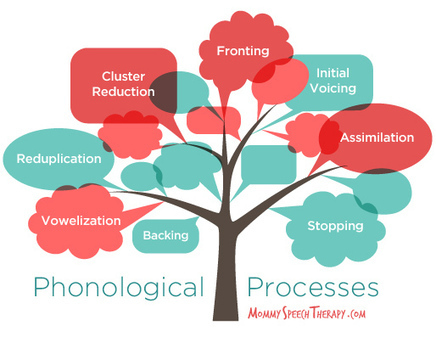 What are Phonological Processes? | Mommy Speech Therapy | speech therapy | Scoop.it