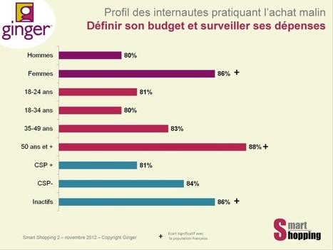 Le Smart Chiffre #10 | Acheter malin, la première préoccupation shopping des Français | Smart shopping expérience | Digital to enhance Customer Experience | Scoop.it