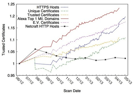 Here's what you find when you scan the entire Internet in an hour | Linux and Open Source | Scoop.it